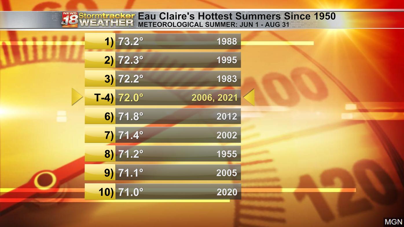 Meteorological summer 2021 was hottest since 2006