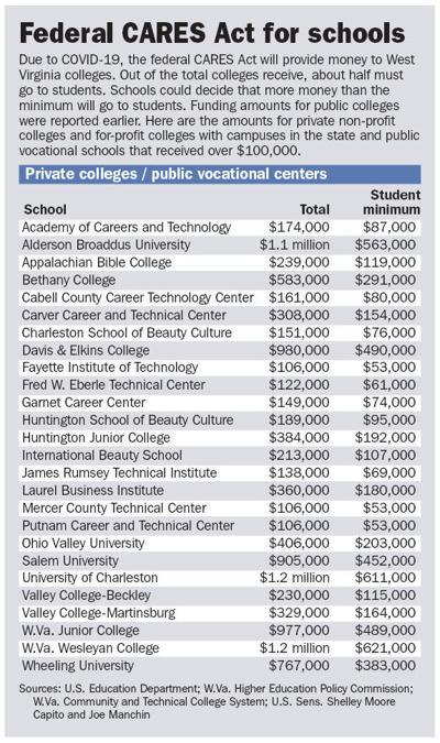 College CARE funding private schools