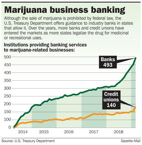 Marijuana banking graphic