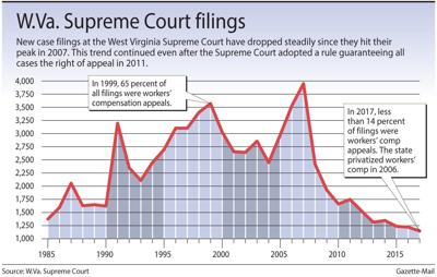 WV Supreme Court Filings (Kevin graphic)
