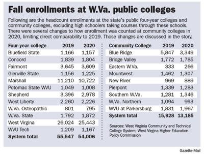 Enrollment numbers