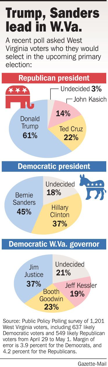 Poll shows Trump, Sanders, Justice with leads | Politics