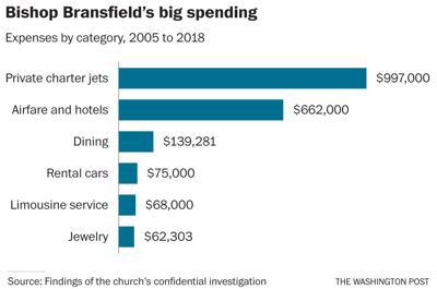 Bishop spending
