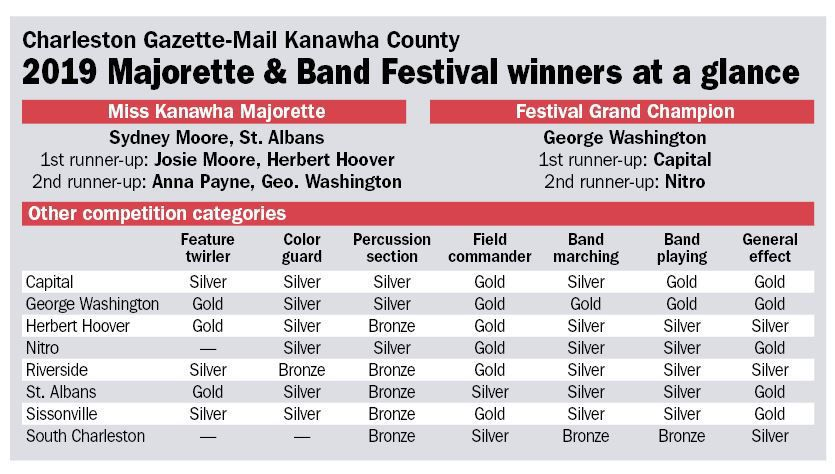 Majorette & Band Festival winners
