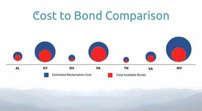 Bad cost to bond comparison