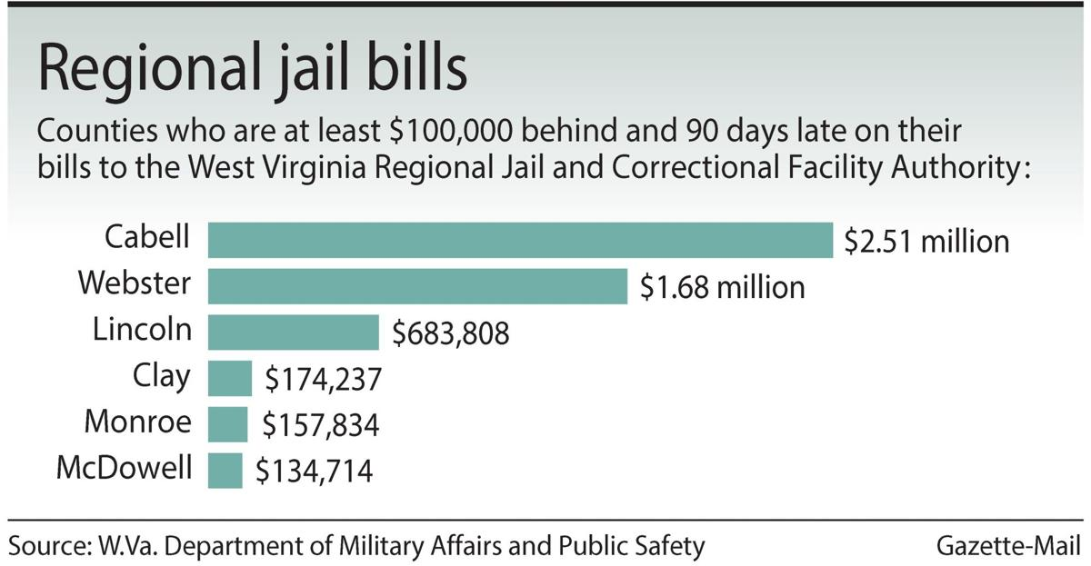 WV counties that don't pay jail bills could be costing counties that do