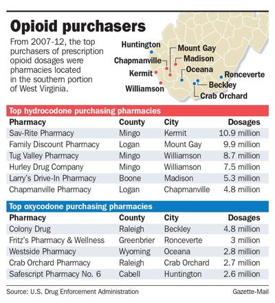 'Suspicious' drug order rules never enforced by state