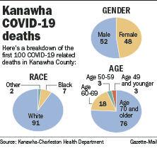 Kanawha COVID-19 death graphic
