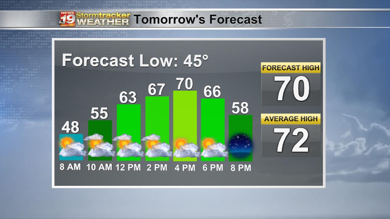 Tomorrow Forecast