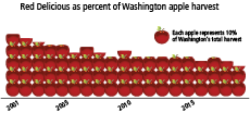 red delicious decline
