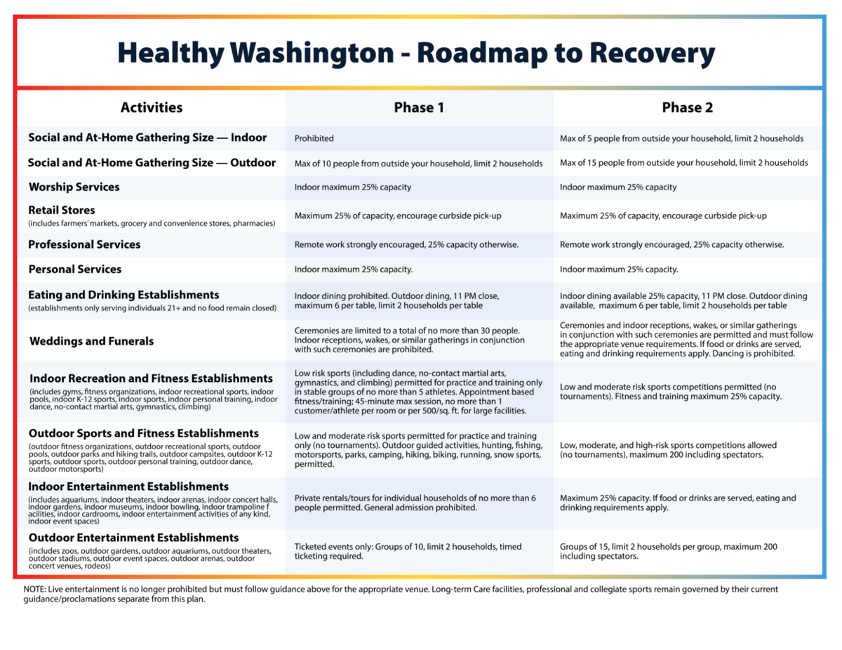 Phase 1 and 2 of Heathy Washington's roadmap to recovery