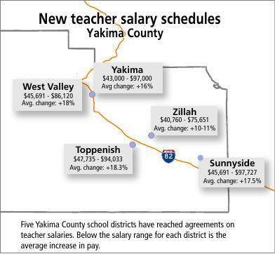 2018 New Teacher Salary Schedules