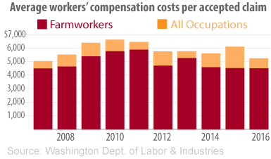 Average workers' compensation costs per accepted claim