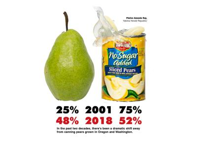 Canned pear market declines as consumers switch to fresh