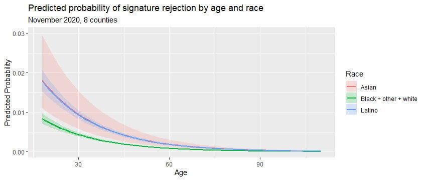 Predicted probability of signature rejection by age and race