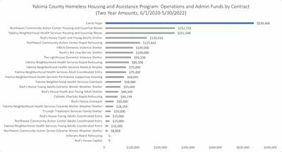 Camp Hope funding chart