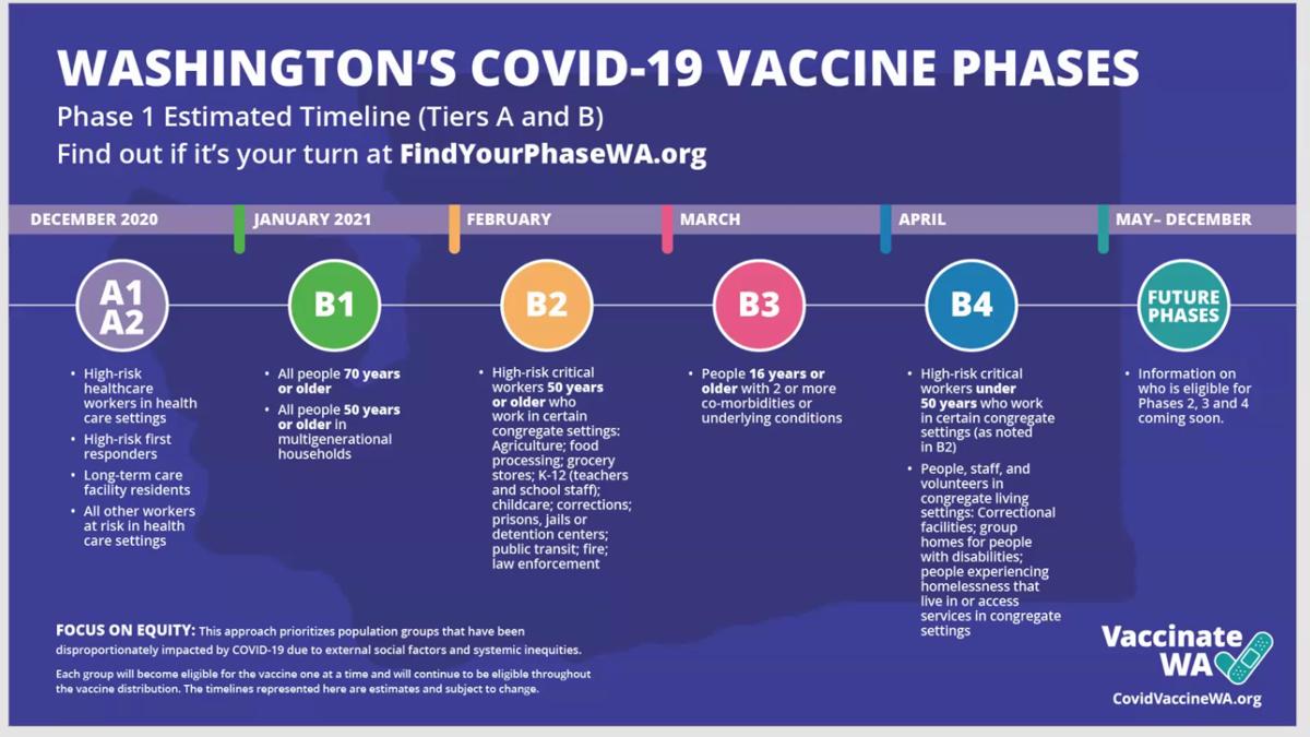 Washington's 1b Vaccination Plan phase vaccine