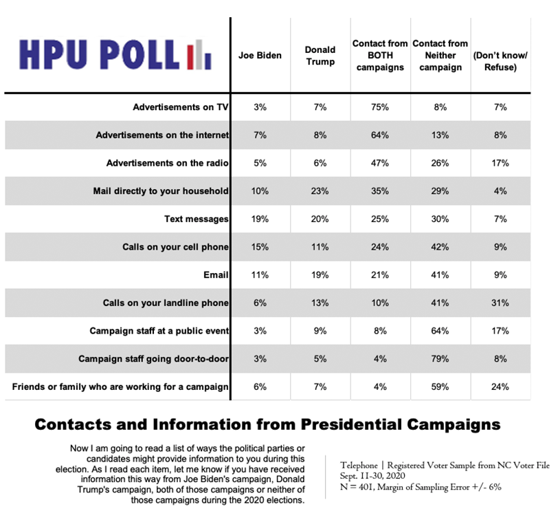 Info from Presidential Candidates.png