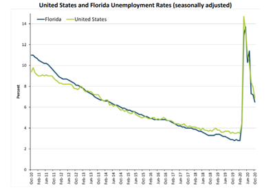October unemployment rate