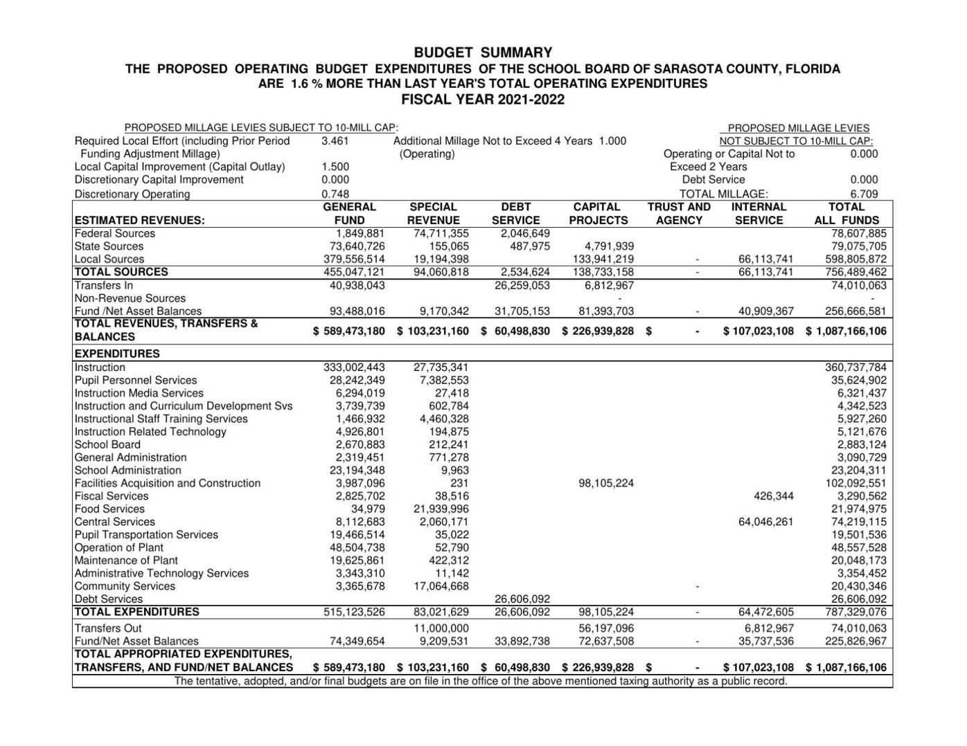 Tentative budget for 2021-2022