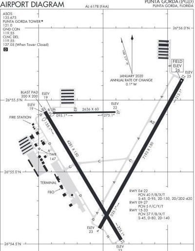 PGD runway diagram