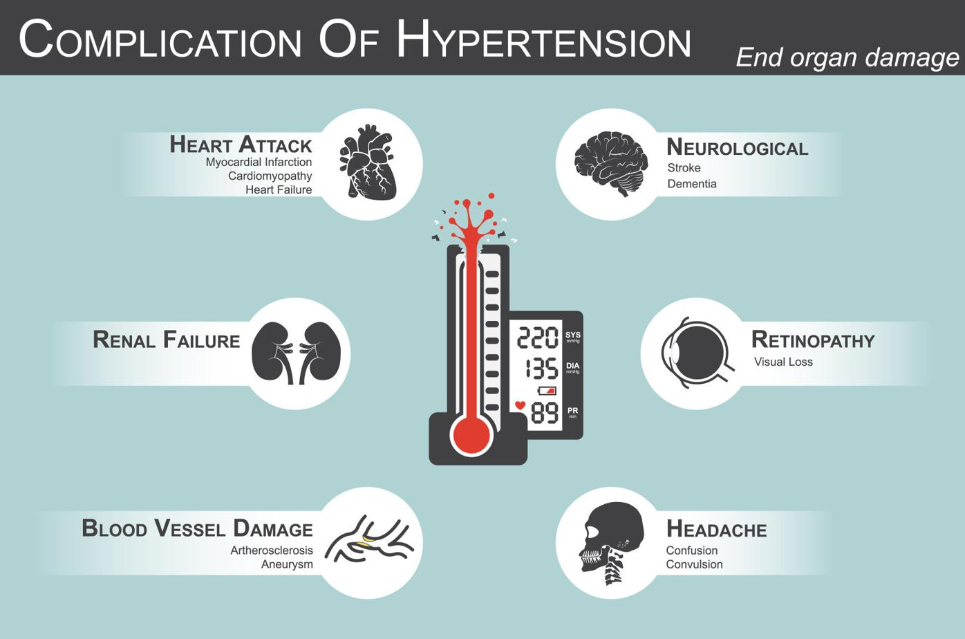 The dangers of hypertension in young adults
