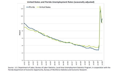 Florida unemployment rate