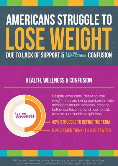 Wellness confusion: Lack of support can impact weight loss
