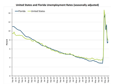 Florida and U.S. unemployment