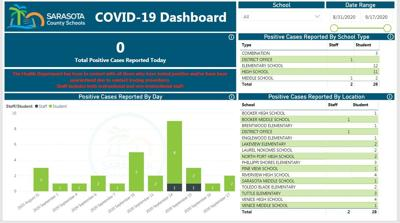 COVID-19 numbers from Sarasota County Schools