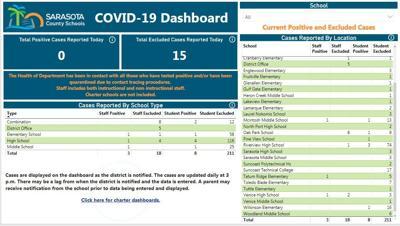 COVID board Sarasota County school.s