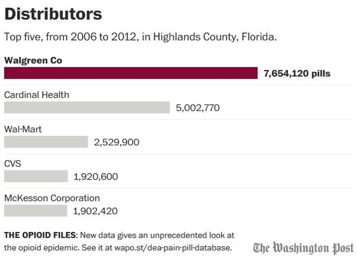 Distributors to Highlands County