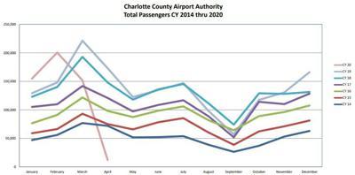 Passenger Count Graph