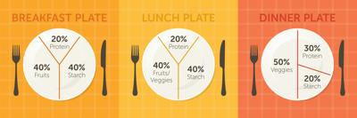 What to know about food portions