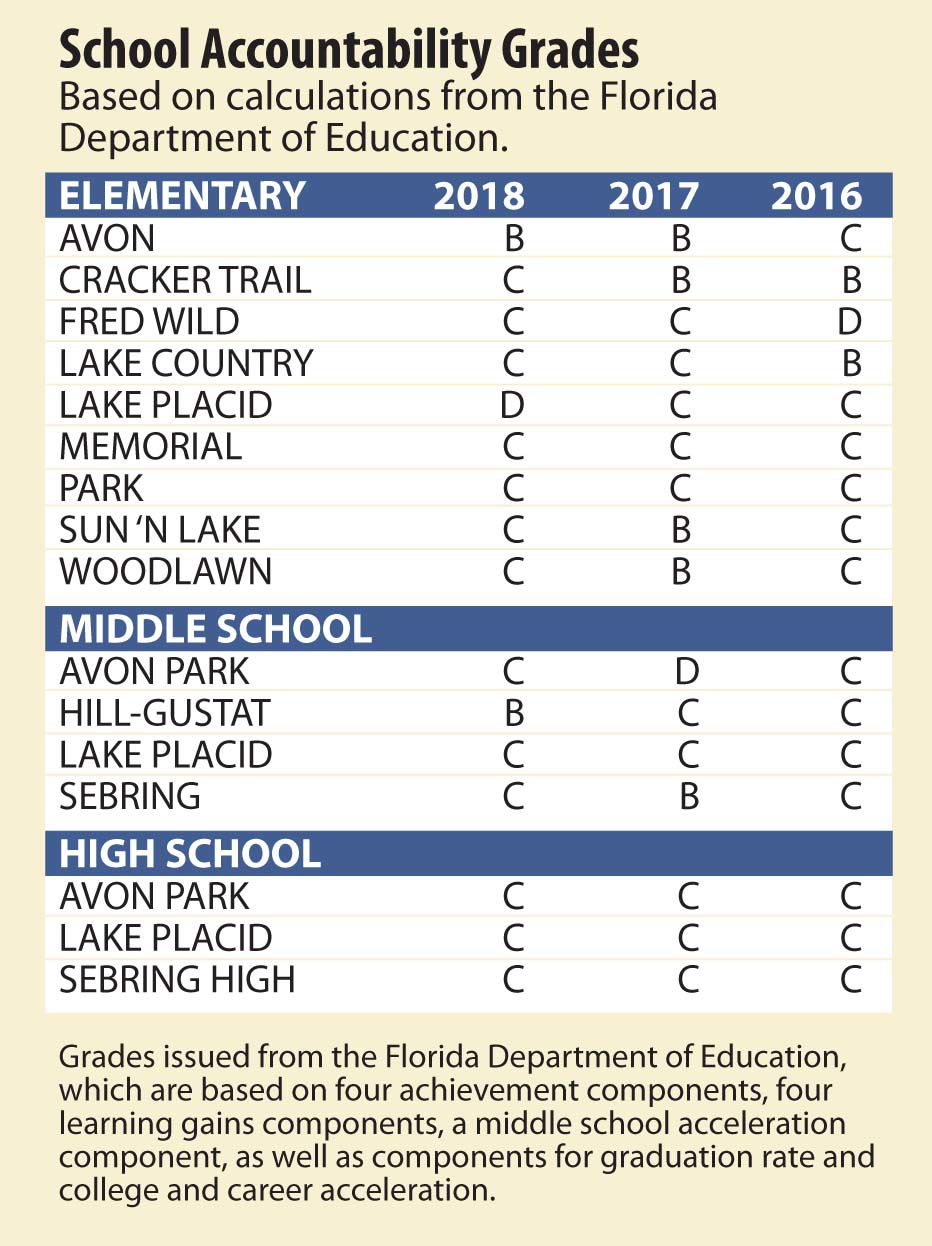 Highlands schools get report card | Newsarchives | yoursun com
