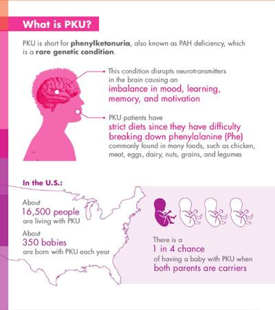 Understanding PKU: A rare genetic condition