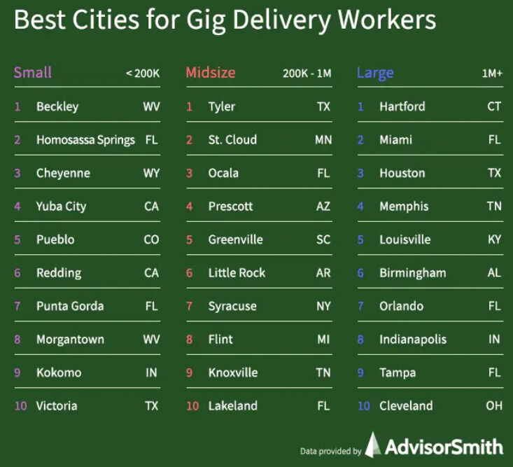 Punta Gorda named top ten city for gig workers