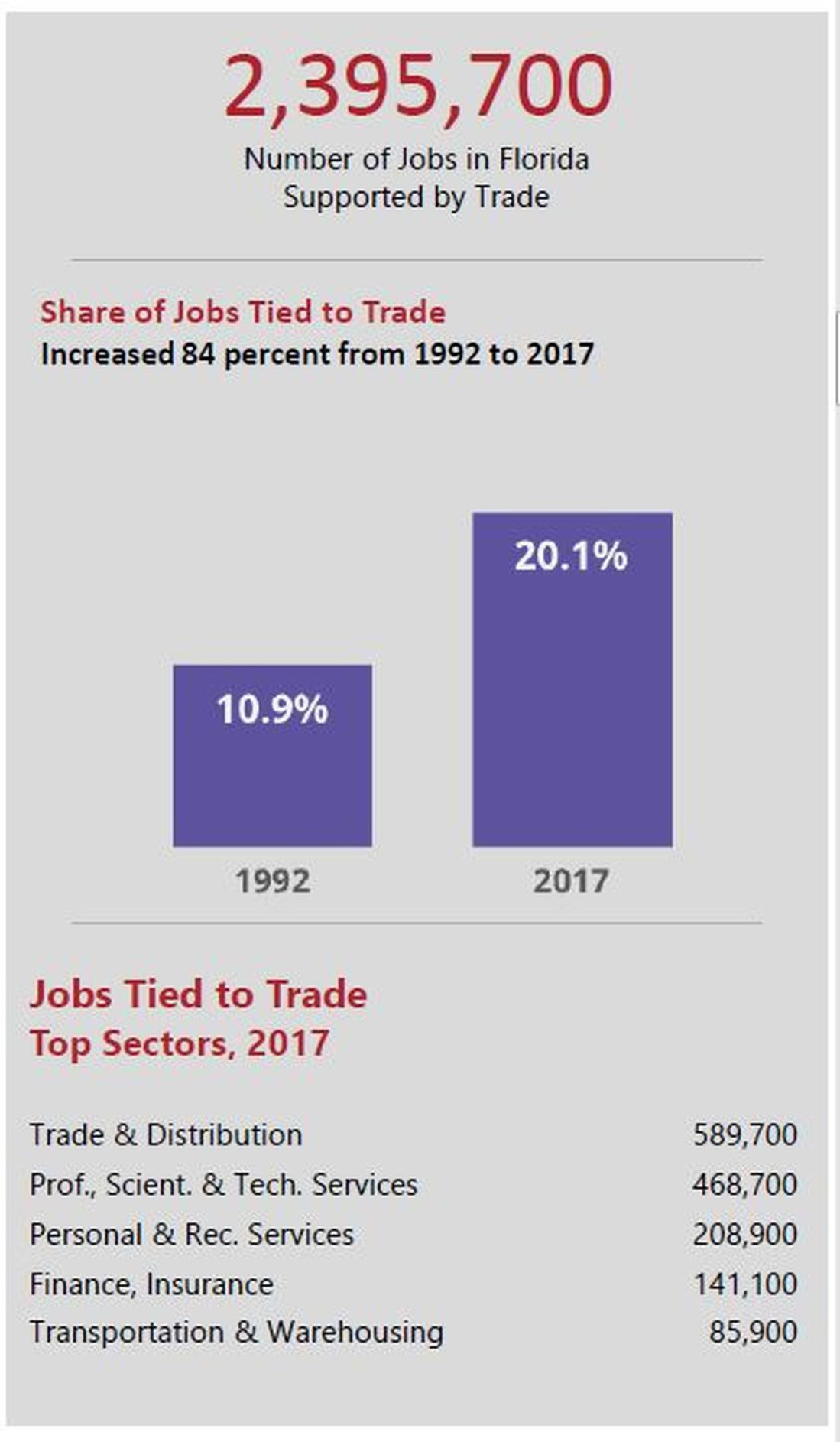 Number of Florida jobs supported by international trade