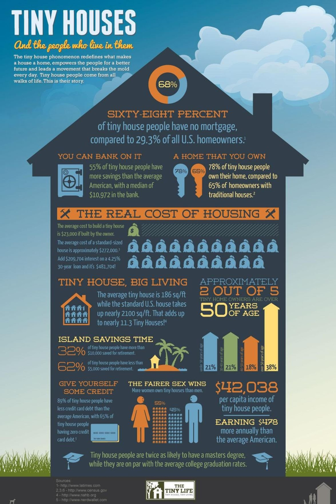 Breakdown of Tiny Homes