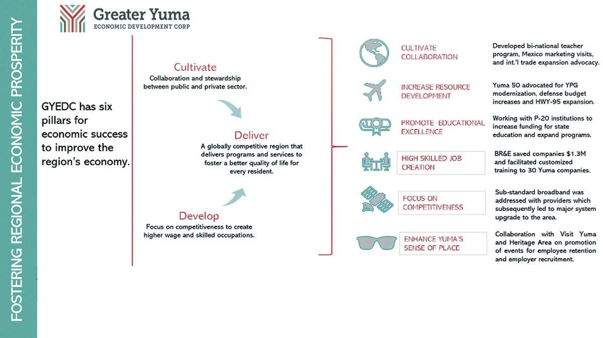 Six Pillars of GYEDC