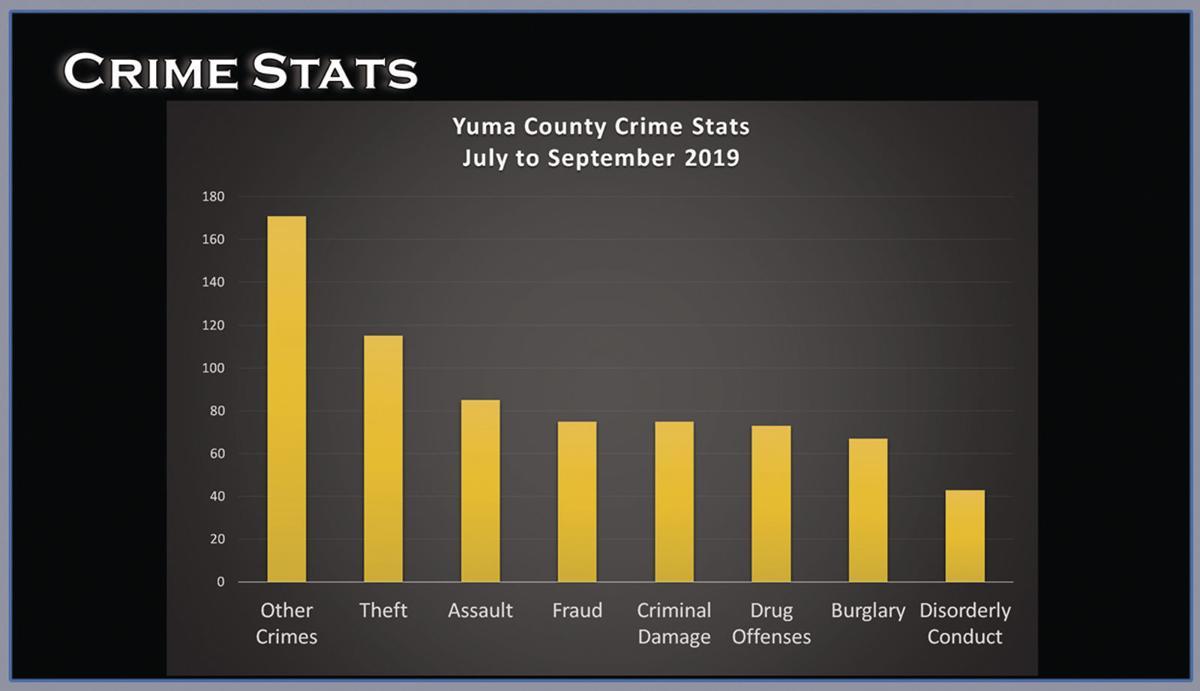 Yuma County Crime Stats