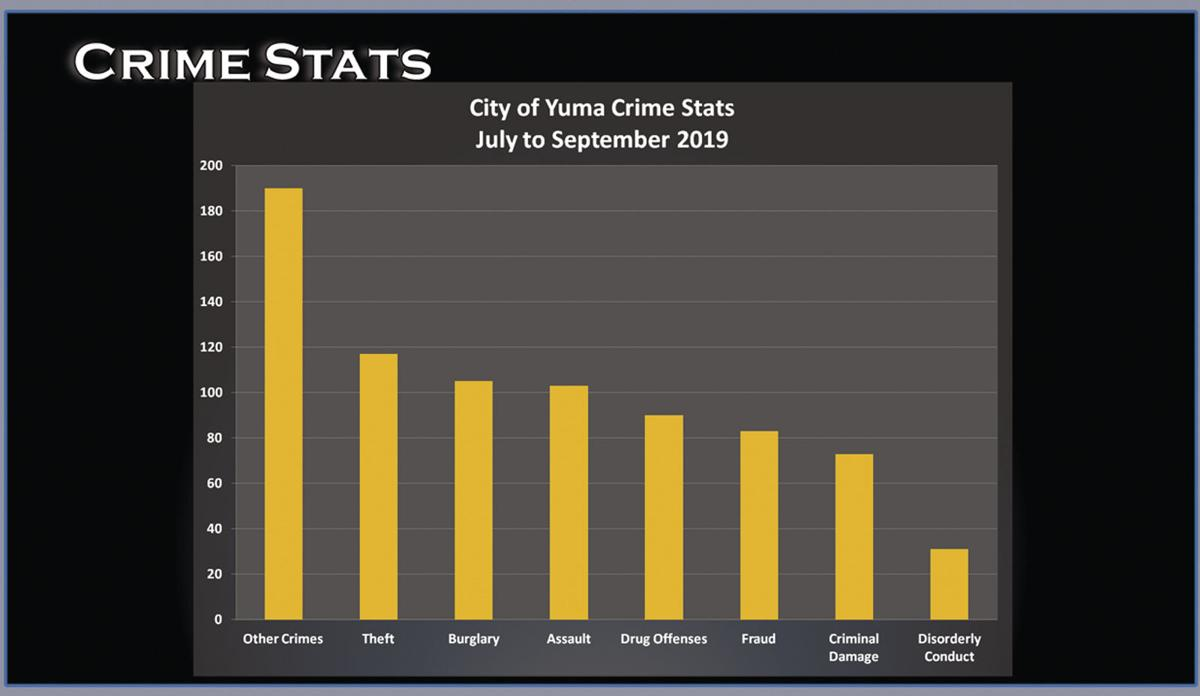 City of Yuma Crime Stats